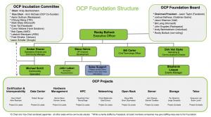 OCP Foundation Organization Today 2017